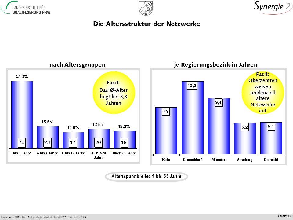 ©Synergie 2/LfQ NRW: Netzwerkatlas Weiterbildung NRW September 2004 Chart 17 Die Altersstruktur der Netzwerke nach Altersgruppenje Regierungsbezirk in Jahren Fazit: Das Ø-Alter liegt bei 8,8 Jahren Fazit: Oberzentren weisen tendenziell ältere Netzwerke auf Altersspannbreite: 1 bis 55 Jahre