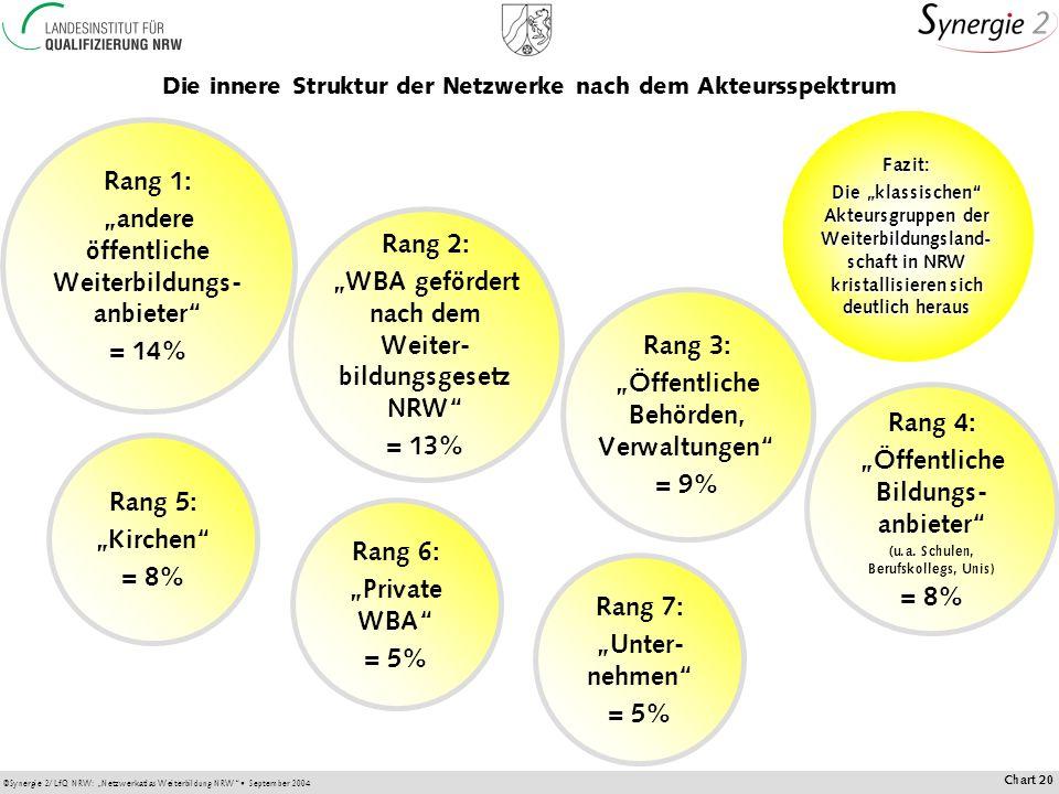 ©Synergie 2/LfQ NRW: Netzwerkatlas Weiterbildung NRW September 2004 Chart 20 Die innere Struktur der Netzwerke nach dem Akteursspektrum Fazit: Die klassischen Akteursgruppen der Weiterbildungsland- schaft in NRW kristallisieren sich deutlich heraus Rang 1: andere öffentliche Weiterbildungs- anbieter = 14% Rang 2: WBA gefördert nach dem Weiter- bildungsgesetz NRW = 13% Rang 3: Öffentliche Behörden, Verwaltungen = 9% Rang 4: Öffentliche Bildungs- anbieter (u.a.