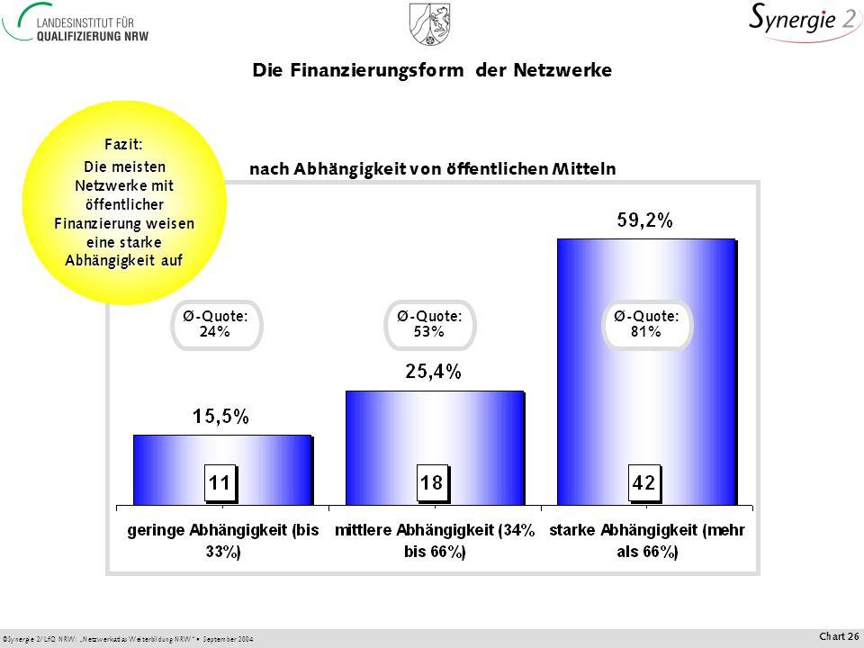 ©Synergie 2/LfQ NRW: Netzwerkatlas Weiterbildung NRW September 2004 Chart 26 Die Finanzierungsform der Netzwerke nach Abhängigkeit von öffentlichen Mitteln Fazit: Die meisten Netzwerke mit öffentlicher Finanzierung weisen eine starke Abhängigkeit auf Ø-Quote: 24% Ø-Quote: 53% Ø-Quote: 81%