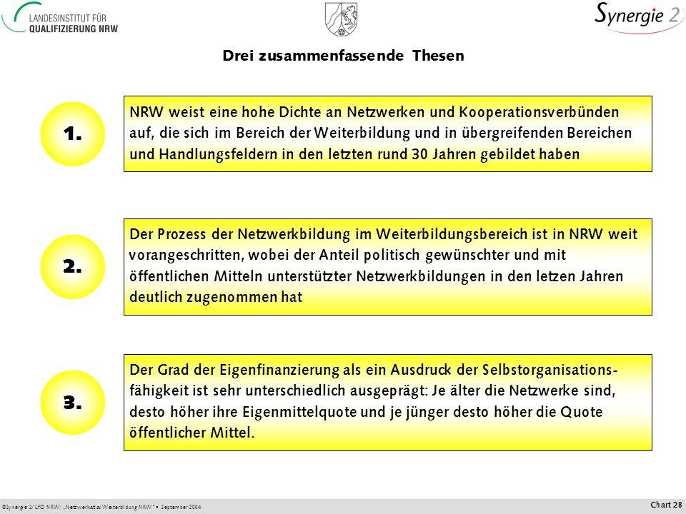 ©Synergie 2/LfQ NRW: Netzwerkatlas Weiterbildung NRW September 2004 Chart 28 NRW weist eine hohe Dichte an Netzwerken und Kooperationsverbünden auf, die sich im Bereich der Weiterbildung und in übergreifenden Bereichen und Handlungsfeldern in den letzten rund 30 Jahren gebildet haben Drei zusammenfassende Thesen 1.