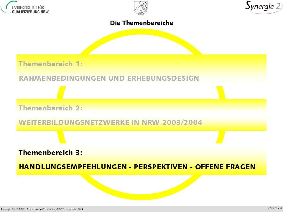 ©Synergie 2/LfQ NRW: Netzwerkatlas Weiterbildung NRW September 2004 Chart 29 Themenbereich 2: WEITERBILDUNGSNETZWERKE IN NRW 2003/2004 Themenbereich 1: RAHMENBEDINGUNGEN UND ERHEBUNGSDESIGN Themenbereich 3: HANDLUNGSEMPFEHLUNGEN - PERSPEKTIVEN - OFFENE FRAGEN Die Themenbereiche