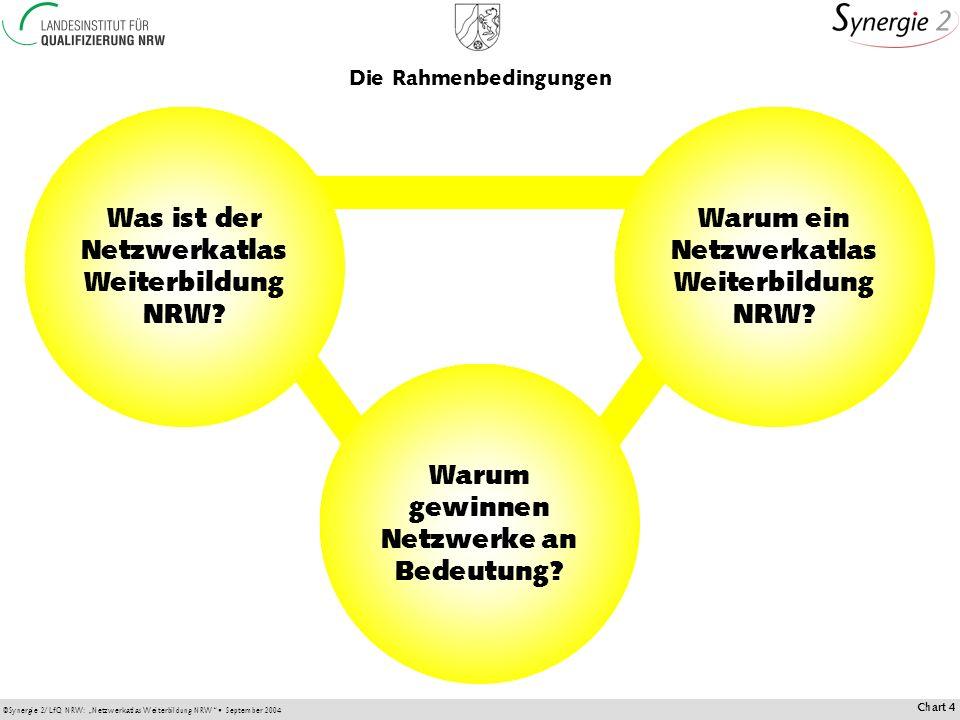 ©Synergie 2/LfQ NRW: Netzwerkatlas Weiterbildung NRW September 2004 Chart 4 Die Rahmenbedingungen Was ist der Netzwerkatlas Weiterbildung NRW.