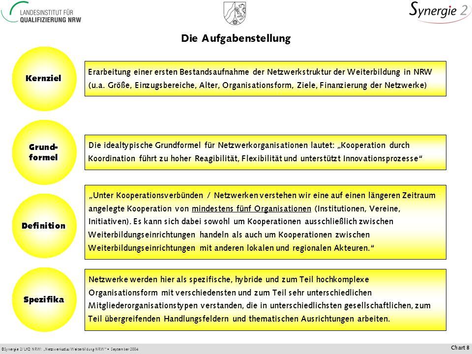 ©Synergie 2/LfQ NRW: Netzwerkatlas Weiterbildung NRW September 2004 Chart 8 Unter Kooperationsverbünden / Netzwerken verstehen wir eine auf einen längeren Zeitraum angelegte Kooperation von mindestens fünf Organisationen (Institutionen, Vereine, Initiativen).