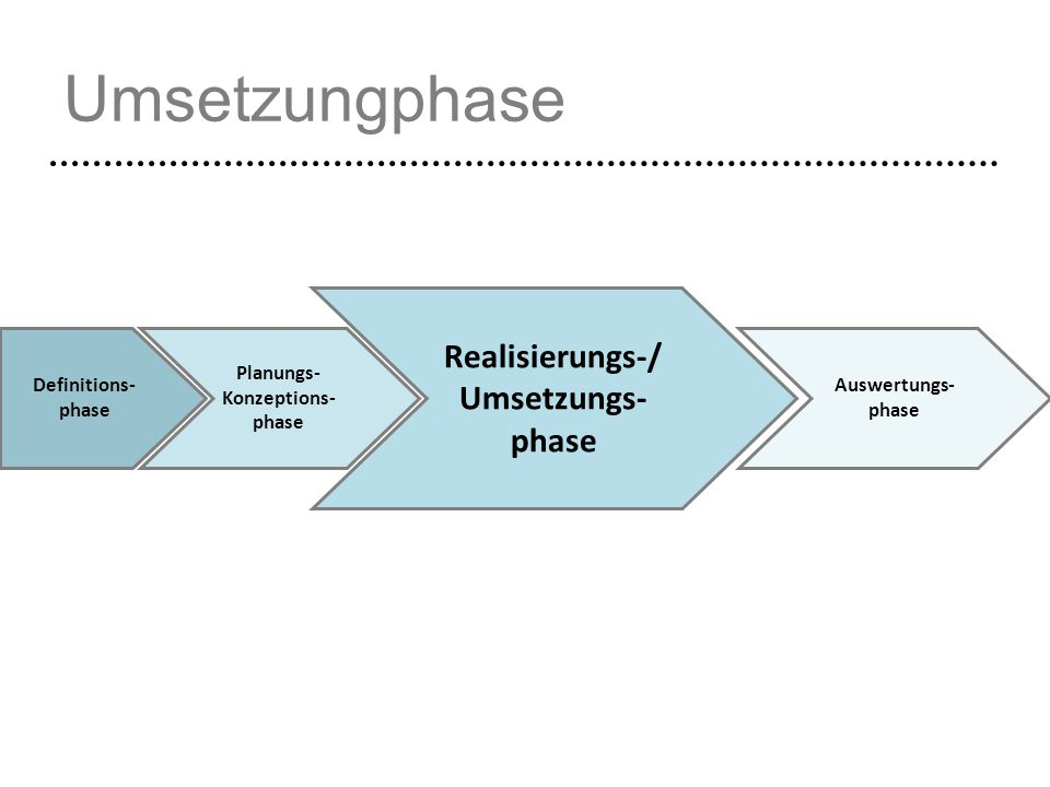 Umsetzungphase Definitions- phase Planungs- Konzeptions- phase Realisierungs-/ Umsetzungs- phase Auswertungs- phase