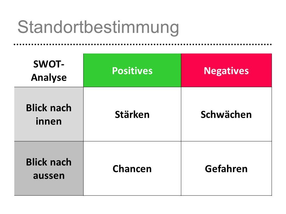 Standortbestimmung SWOT- Analyse PositivesNegatives Blick nach innen StärkenSchwächen Blick nach aussen ChancenGefahren