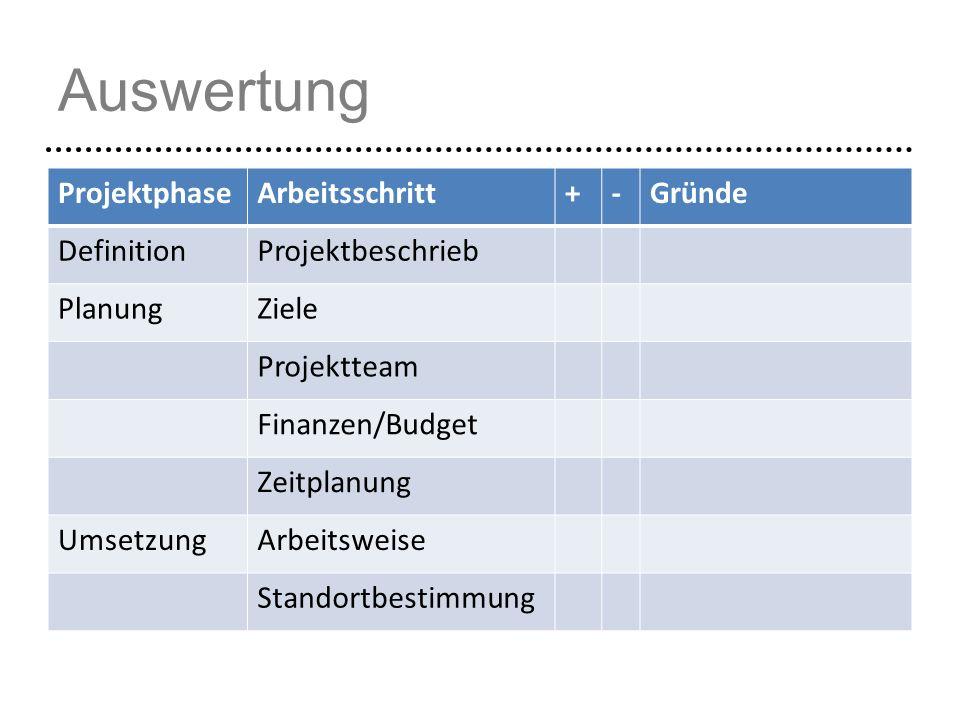 Auswertung ProjektphaseArbeitsschritt+-Gründe DefinitionProjektbeschrieb PlanungZiele Projektteam Finanzen/Budget Zeitplanung UmsetzungArbeitsweise St