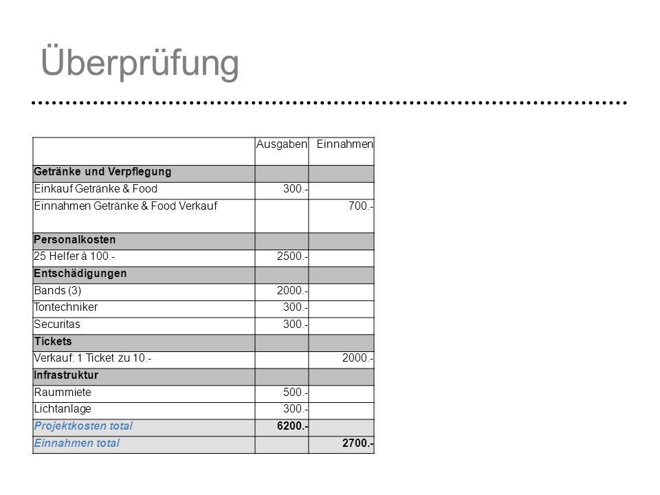Überprüfung AusgabenEinnahmen Getränke und Verpflegung Einkauf Getränke & Food300.- Einnahmen Getränke & Food Verkauf 700.- Personalkosten 25 Helfer à