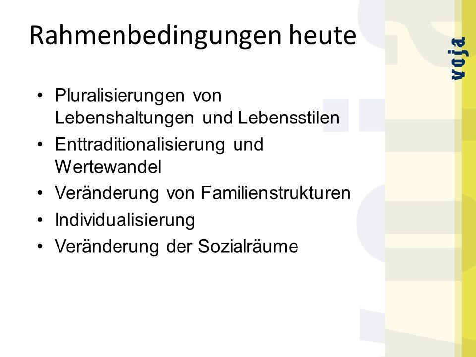 Rahmenbedingungen heute Pluralisierungen von Lebenshaltungen und Lebensstilen Enttraditionalisierung und Wertewandel Veränderung von Familienstrukturen Individualisierung Veränderung der Sozialräume