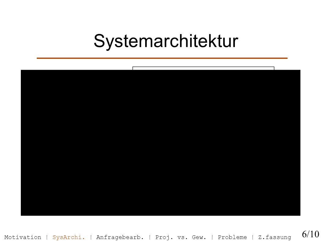 Systemarchitektur 6/10 Motivation | SysArchi. | Anfragebearb.