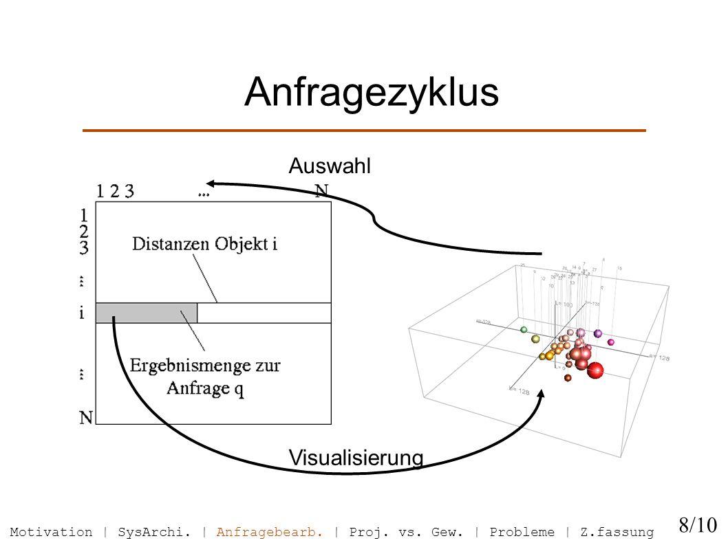 Anfragezyklus Visualisierung Auswahl 8/10 Motivation | SysArchi.
