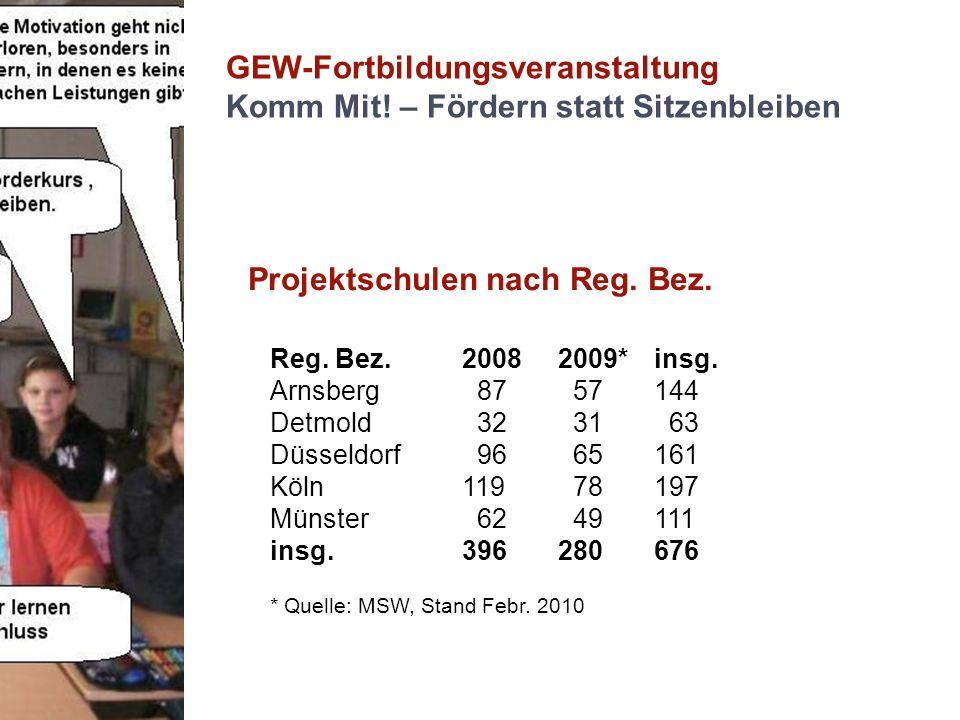 GEW-Fortbildungsveranstaltung Komm Mit! – Fördern statt Sitzenbleiben Projektschulen nach Reg. Bez. Reg. Bez.20082009*insg. Arnsberg 87 57144 Detmold