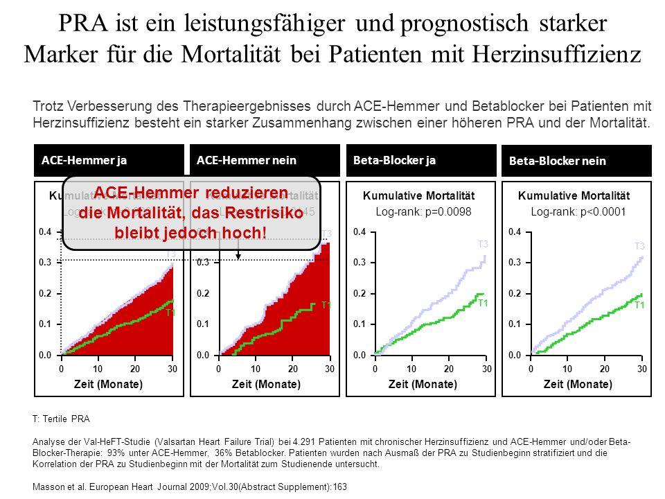 PRA ist ein leistungsfähiger und prognostisch starker Marker für die Mortalität bei Patienten mit Herzinsuffizienz ACE-Hemmer ja Kumulative Mortalität