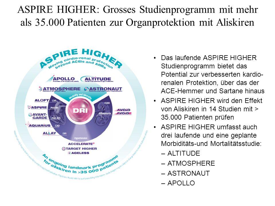 ASPIRE HIGHER: Grosses Studienprogramm mit mehr als 35.000 Patienten zur Organprotektion mit Aliskiren Das laufende ASPIRE HIGHER Studienprogramm biet