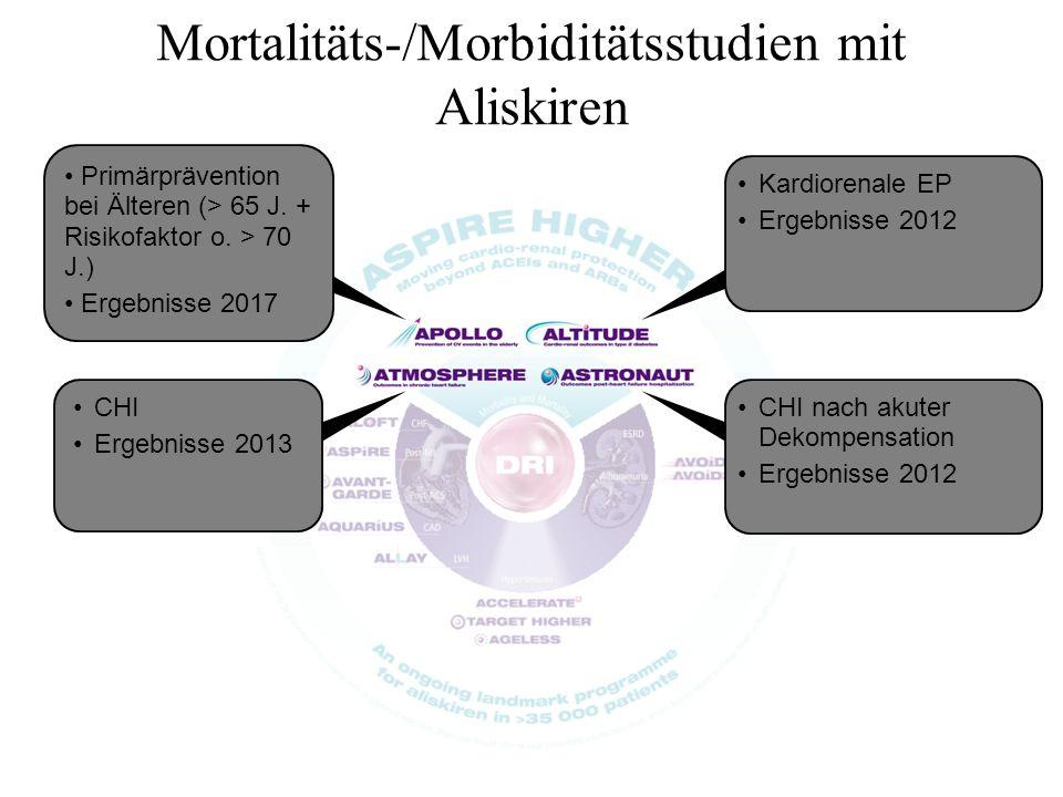 Mortalitäts-/Morbiditätsstudien mit Aliskiren Primärprävention bei Älteren (> 65 J. + Risikofaktor o. > 70 J.) Ergebnisse 2017 CHI Ergebnisse 2013 Kar