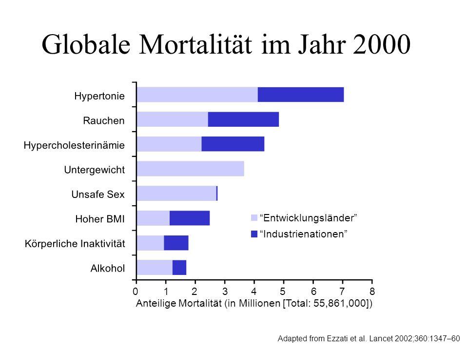 Globale Mortalität im Jahr 2000 Adapted from Ezzati et al. Lancet 2002;360:1347–60 Anteilige Mortalität (in Millionen [Total: 55,861,000]) Entwicklung