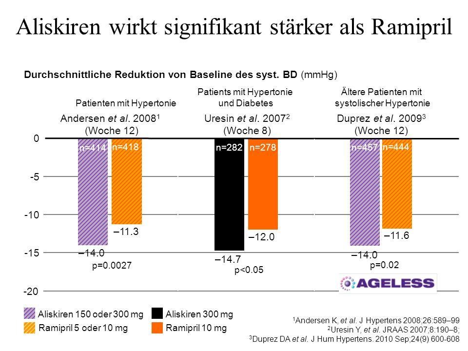 -5 -10 -15 -20 Aliskiren wirkt signifikant stärker als Ramipril Andersen et al. 2008 1 (Woche 12) Uresin et al. 2007 2 (Woche 8) Aliskiren 150 oder 30