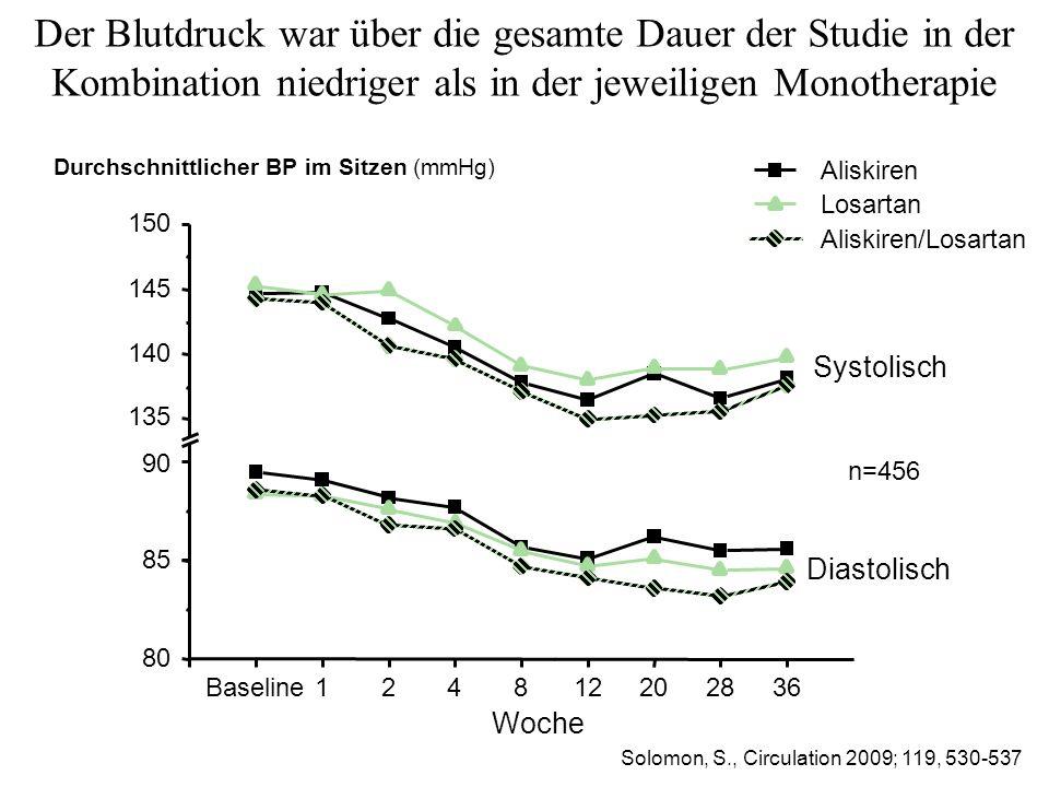 Der Blutdruck war über die gesamte Dauer der Studie in der Kombination niedriger als in der jeweiligen Monotherapie Baseline124812202836 80 85 135 140