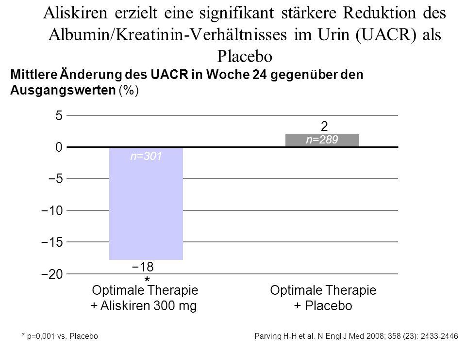 Optimale Therapie + Aliskiren 300 mg Mittlere Änderung des UACR in Woche 24 gegenüber den Ausgangswerten (%) * Optimale Therapie + Placebo Aliskiren e