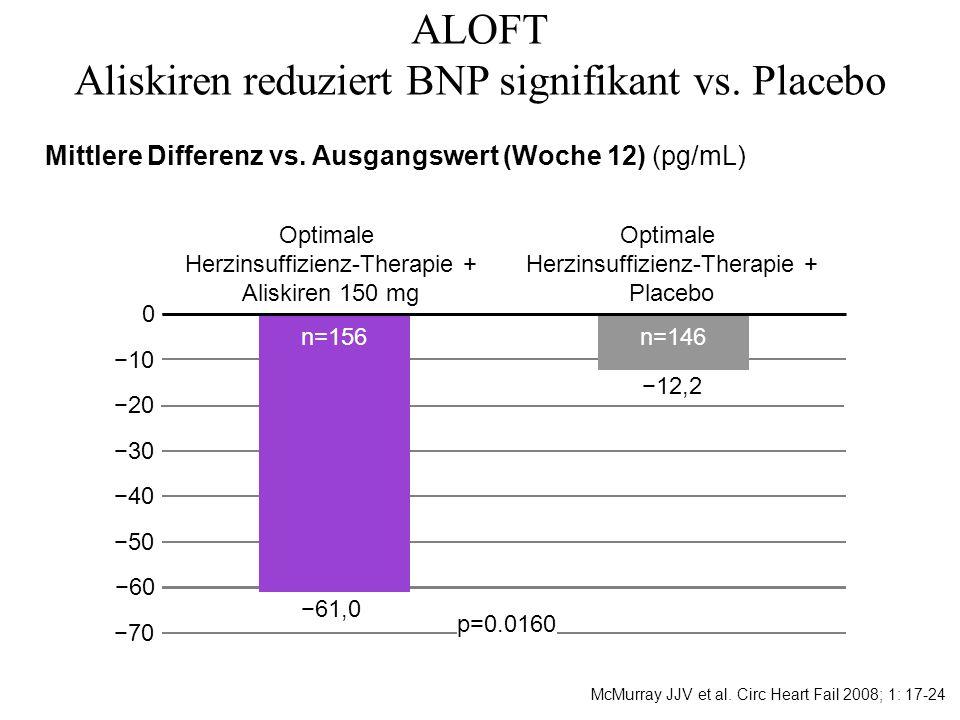 ALOFT Aliskiren reduziert BNP signifikant vs. Placebo 10 40 70 30 20 0 50 Optimale Herzinsuffizienz-Therapie + Aliskiren 150 mg Optimale Herzinsuffizi