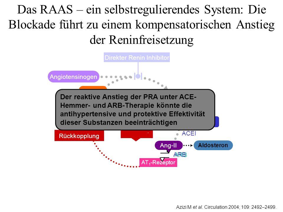 Klasse ACEI ARB Direkter Renin Inhibitor (Aliskiren) PRAAng IAng II Aliskiren unterdrückt die Bildung von Ang I, Ang II und normalisiert die Plama-Renin-Aktivität (PRA) ACEI, Angiotensin-Converting-Enzyme-Inhibitor; Ang, Angiotensin; ARB, Angiotensinrezeptorblocker; PRA, Plasmareninaktivität.