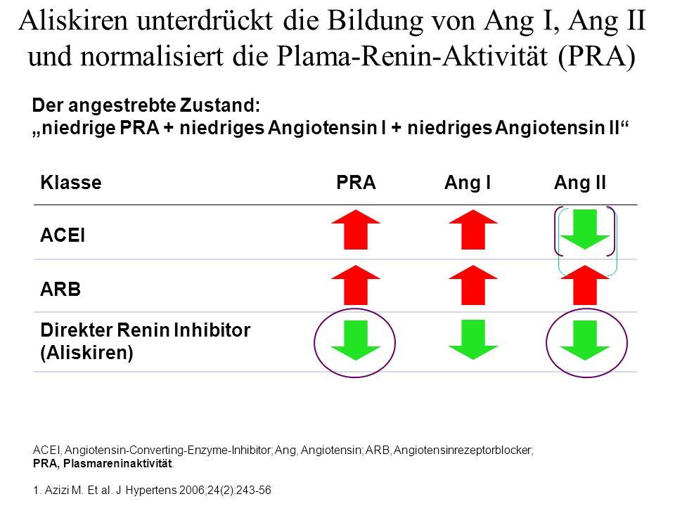 Klasse ACEI ARB Direkter Renin Inhibitor (Aliskiren) PRAAng IAng II Aliskiren unterdrückt die Bildung von Ang I, Ang II und normalisiert die Plama-Ren
