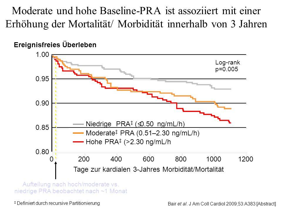 PRA als prädiktiver Faktor V-HeFT II: die Inzidenz der Mortalität bei Herzinsuffizienz-Patienten war signifikant erhöht in der Gruppe mit hohem Ausgangs-PRA-Wert (> 16 ng/mL/h) im Vergleich zu denen mit einem normalen Ausgangswert ( 16 ng/mL/h).