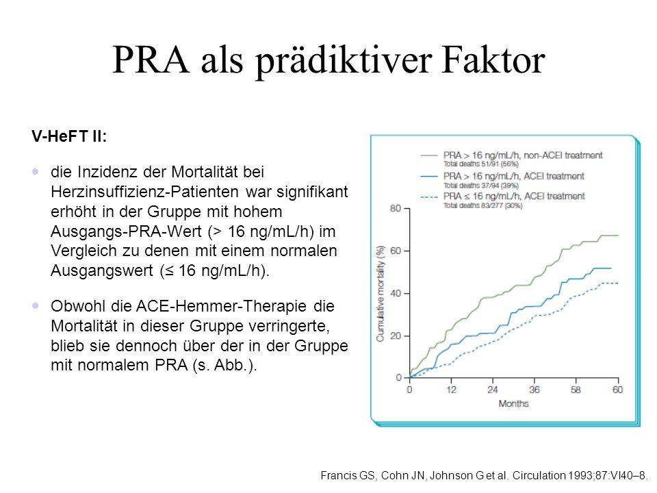 PRA ist ein leistungsfähiger und prognostisch starker Marker für die Mortalität bei Patienten mit Herzinsuffizienz ACE-Hemmer ja Kumulative Mortalität Zeit (Monate) Log-rank: p<0.0001 0.0 0.1 0.2 0.3 0.4 0102030 ACE-Hemmer nein Kumulative Mortalität Zeit (Monate) Log-rank: p=0.0145 0.0 0.1 0.2 0.3 0.4 0102030 Beta-Blocker ja Kumulative Mortalität Zeit (Monate) Log-rank: p=0.0098 0.0 0.1 0.2 0.3 0.4 0102030 Beta-Blocker nein Kumulative Mortalität Zeit (Monate) Log-rank: p<0.0001 0.0 0.1 0.2 0.3 0.4 0102030 T3 T1 T3 T1 T3 T1 Analyse der Val-HeFT-Studie (Valsartan Heart Failure Trial) bei 4.291 Patienten mit chronischer Herzinsuffizienz und ACE-Hemmer und/oder Beta- Blocker-Therapie: 93% unter ACE-Hemmer, 36% Betablocker.