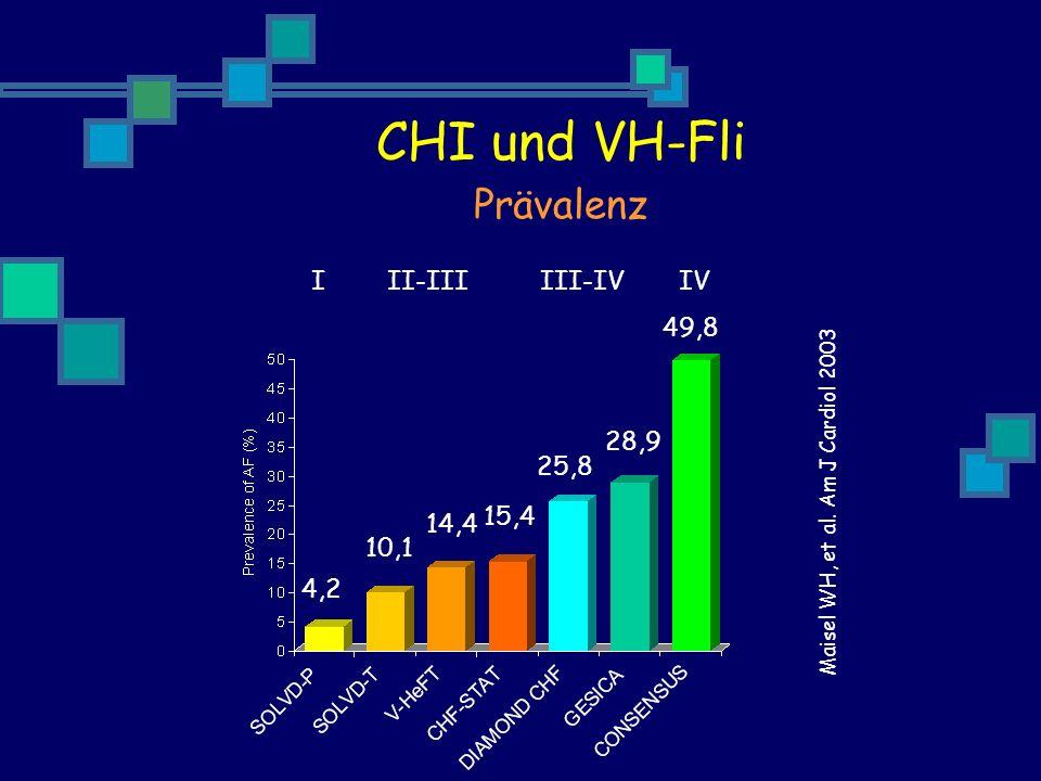 abhängig von: Schweregrad der Erkrankung Dauer der Erkrankung Alter unabhängig von: LV - Funktion CHI und VH-Fli Prävalenz
