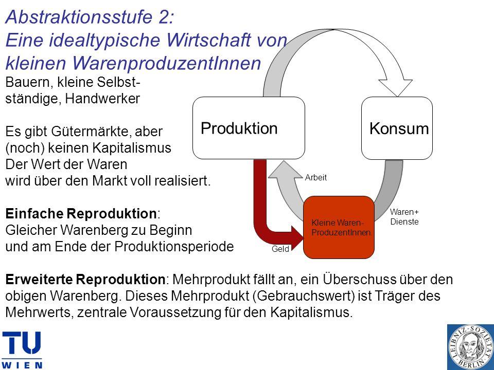Produktion Konsum Kleine Waren- ProduzentInnen. Geld Arbeit Waren+ Dienste Abstraktionsstufe 2: Eine idealtypische Wirtschaft von kleinen Warenproduze