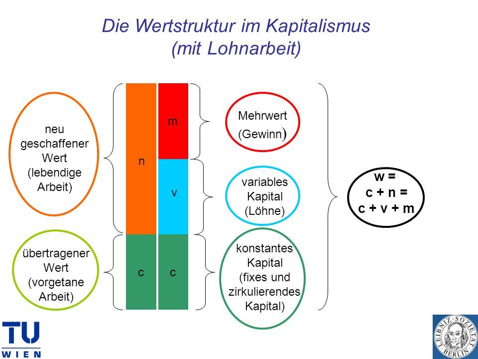 Die Wertstruktur im Kapitalismus (mit Lohnarbeit) neu geschaffener Wert (lebendige Arbeit) n übertragener Wert (vorgetane Arbeit) w = c + n = c + v +