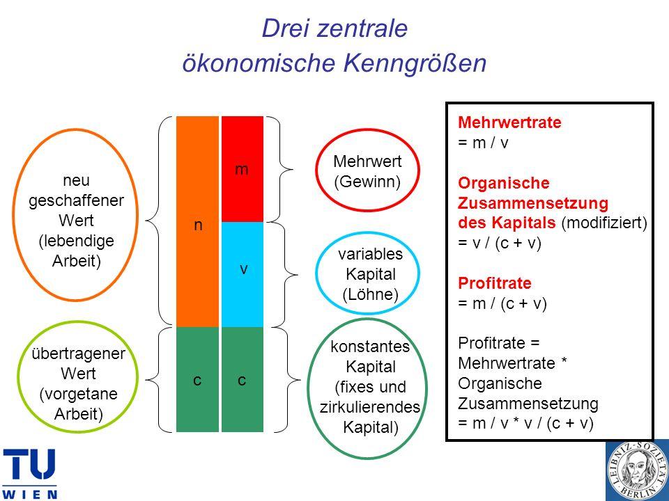 Drei zentrale ökonomische Kenngrößen neu geschaffener Wert (lebendige Arbeit) n übertragener Wert (vorgetane Arbeit) m c v c konstantes Kapital (fixes