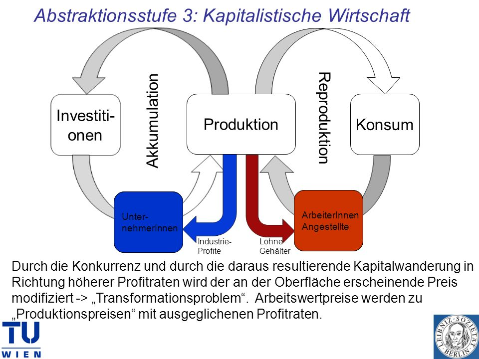 Abstraktionsstufe 3: Kapitalistische Wirtschaft Produktion Konsum Investiti- onen Arb. Ang. Unter- nehmer Akkumulation Reproduktion Durch die Konkurre