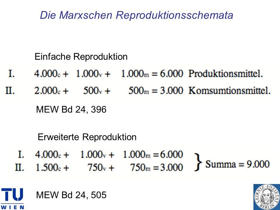 Die Marxschen Reproduktionsschemata MEW Bd 24, 396 MEW Bd 24, 505 Einfache Reproduktion Erweiterte Reproduktion