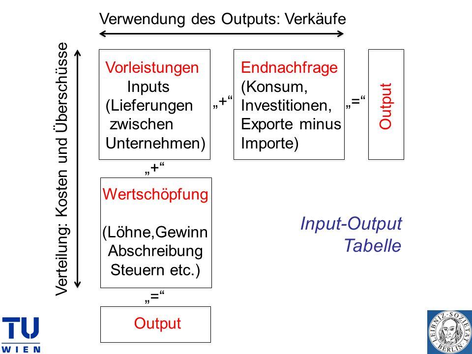Input-Output Tabelle + + = = Vorleistungen Inputs (Lieferungen zwischen Unternehmen) Endnachfrage (Konsum, Investitionen, Exporte minus Importe) Outpu