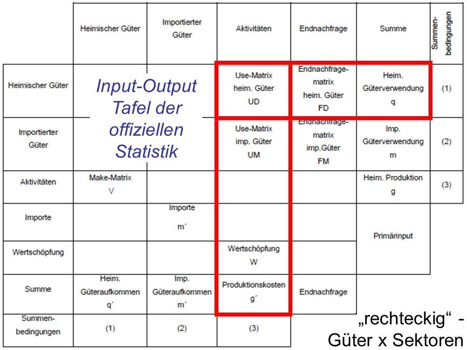 Input-Output Tafel der offiziellen Statistik rechteckig - Güter x Sektoren