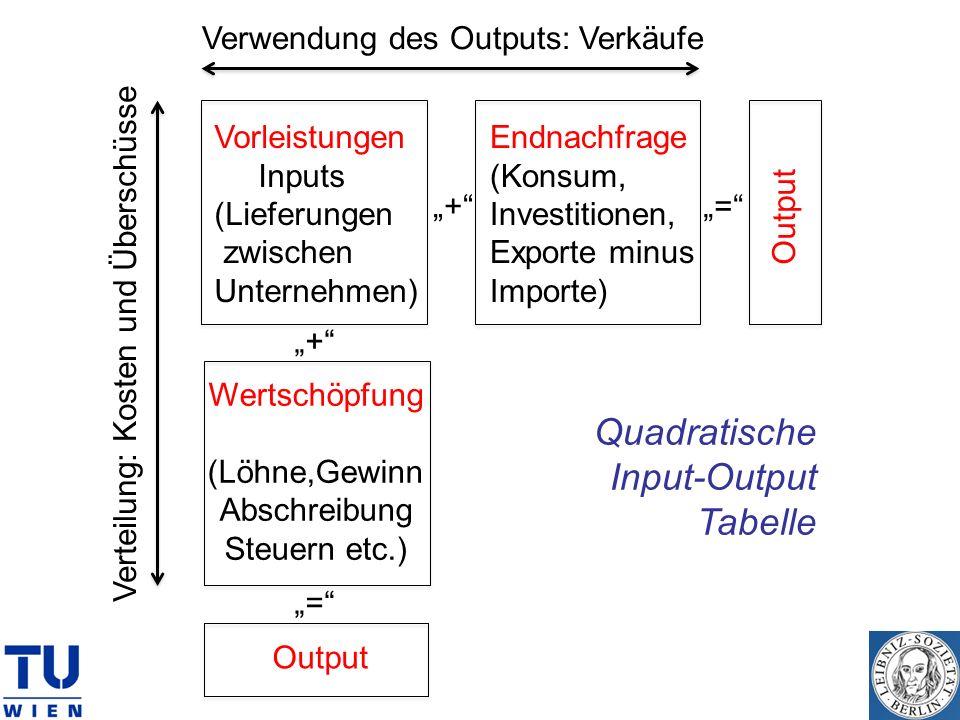 + + = = Vorleistungen Inputs (Lieferungen zwischen Unternehmen) Endnachfrage (Konsum, Investitionen, Exporte minus Importe) Output Wertschöpfung (Löhn