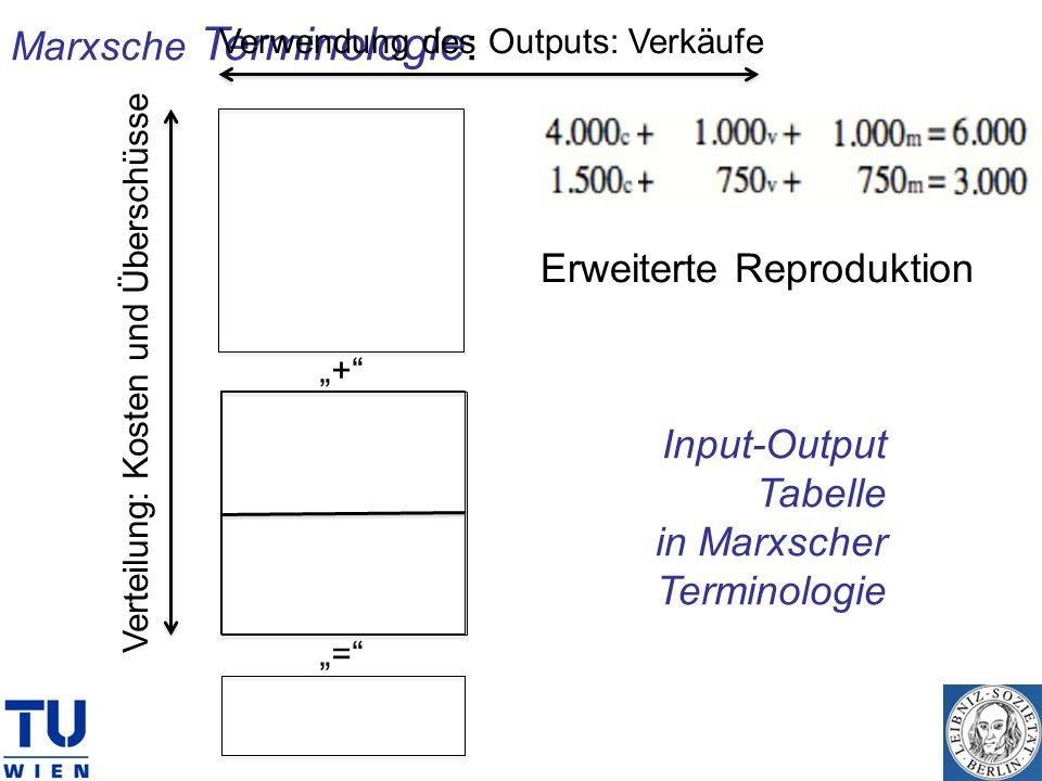 Output Input-Output Tabelle in Marxscher Terminologie + + = = Vorleistungen Inputs (Lieferungen zwischen Unternehmen) Endnachfrage (Konsum, Investitio