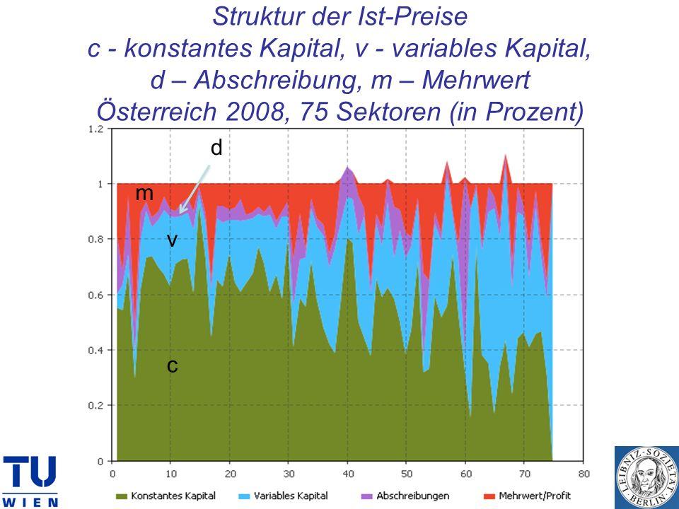 Struktur der Ist-Preise c - konstantes Kapital, v - variables Kapital, d – Abschreibung, m – Mehrwert Österreich 2008, 75 Sektoren (in Prozent) c v m