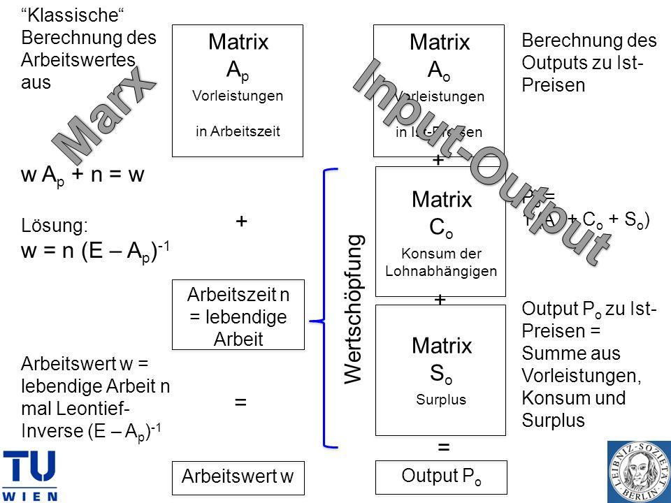 Matrix A p Vorleistungen in Arbeitszeit Matrix C o Konsum der Lohnabhängigen Matrix S o Surplus Arbeitswert w = Klassische Berechnung des Arbeitswerte