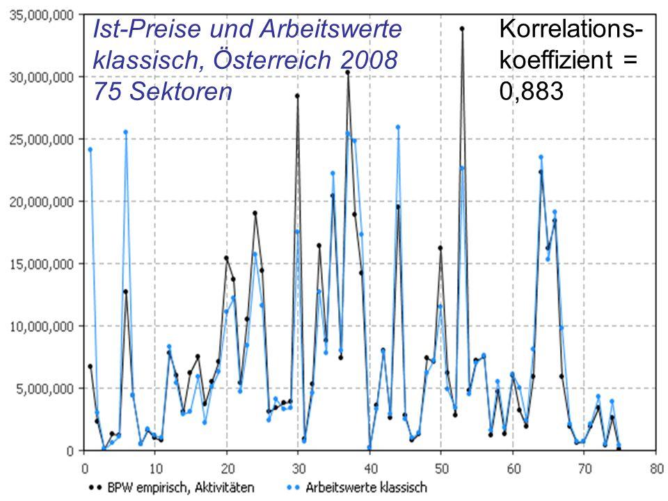 Ist-Preise und Arbeitswerte klassisch, Österreich 2008 75 Sektoren Korrelations- koeffizient = 0,883
