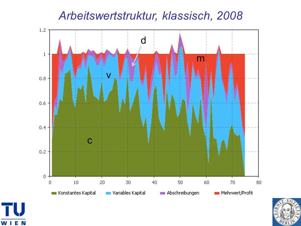 Arbeitswertstruktur, klassisch, 2008 c v m d