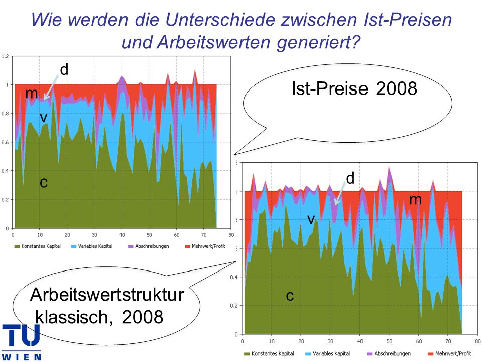 Wie werden die Unterschiede zwischen Ist-Preisen und Arbeitswerten generiert? c v m d c v m d Arbeitswertstruktur klassisch, 2008 Ist-Preise 2008