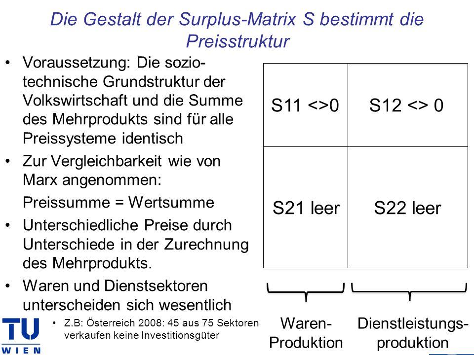 Die Gestalt der Surplus-Matrix S bestimmt die Preisstruktur Voraussetzung: Die sozio- technische Grundstruktur der Volkswirtschaft und die Summe des M