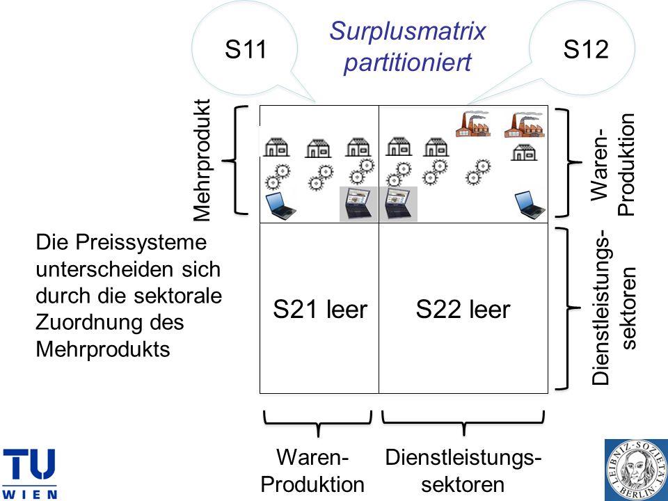 S21 leerS22 leer S11S12 Dienstleistungs- sektoren Waren- Produktion Dienstleistungs- sektoren Waren- Produktion Mehrprodukt Surplusmatrix partitionier