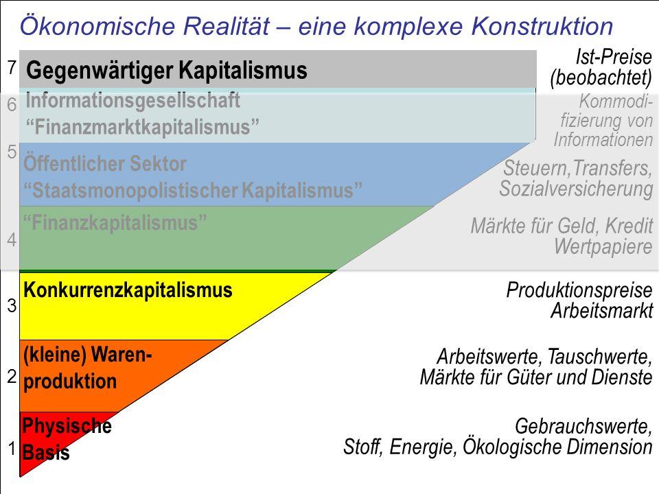 Ökonomische Realität – eine komplexe Konstruktion Gebrauchswerte, Stoff, Energie, Ökologische Dimension Arbeitswerte, Tauschwerte, Märkte für Güter un