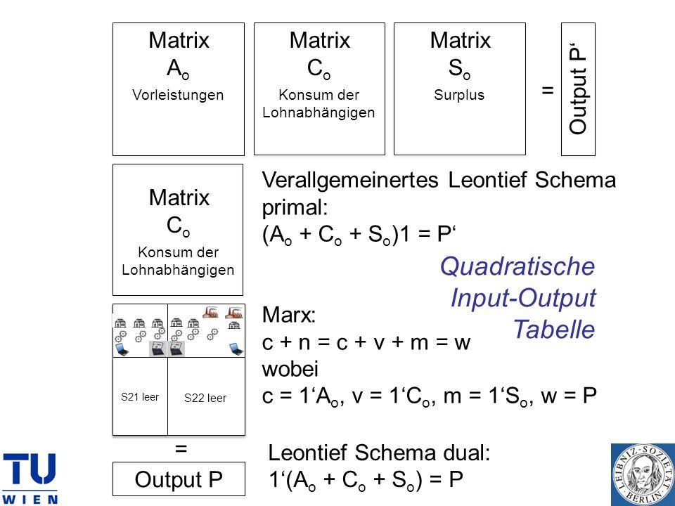 Matrix A o Vorleistungen Matrix C o Konsum der Lohnabhängigen Matrix S o Surplus Output P Matrix C o Konsum der Lohnabhängigen Matrix S o Surplus Outp