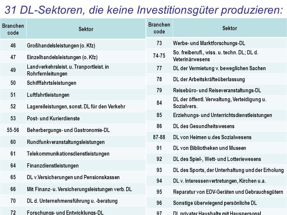 31 DL-Sektoren, die keine Investitionsgüter produzieren: Branchen code Sektor 46Großhandelsleistungen (o. Kfz) 47Einzelhandelsleistungen (o. Kfz) 49 L