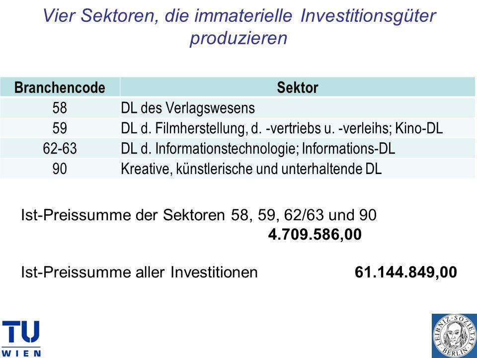 Vier Sektoren, die immaterielle Investitionsgüter produzieren BranchencodeSektor 58DL des Verlagswesens 59DL d. Filmherstellung, d. -vertriebs u. -ver