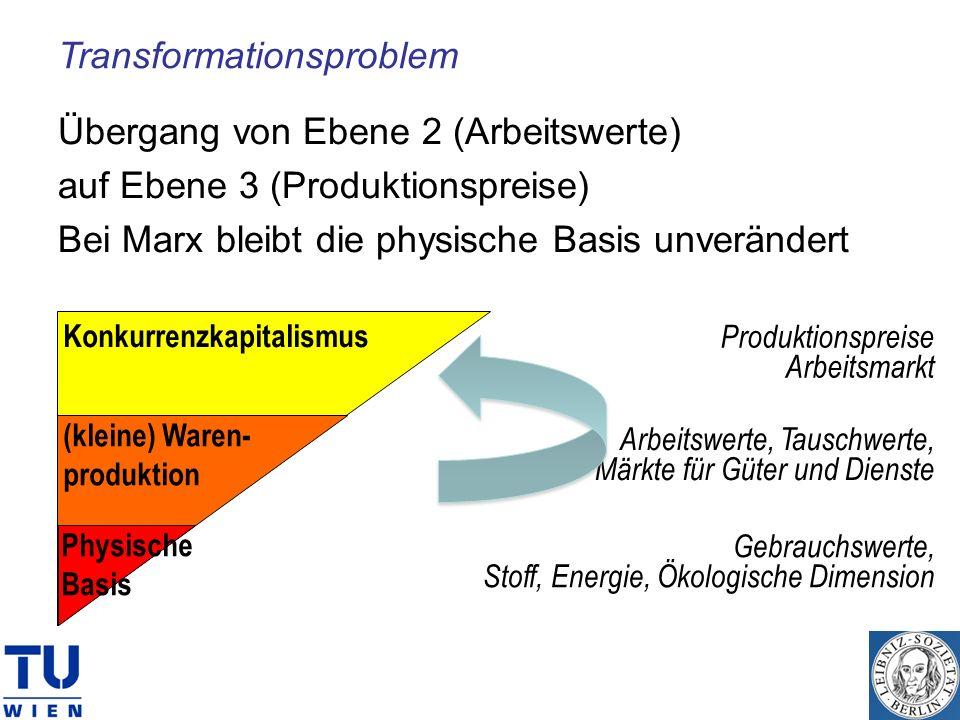 Transformationsproblem Übergang von Ebene 2 (Arbeitswerte) auf Ebene 3 (Produktionspreise) Bei Marx bleibt die physische Basis unverändert Gebrauchswe