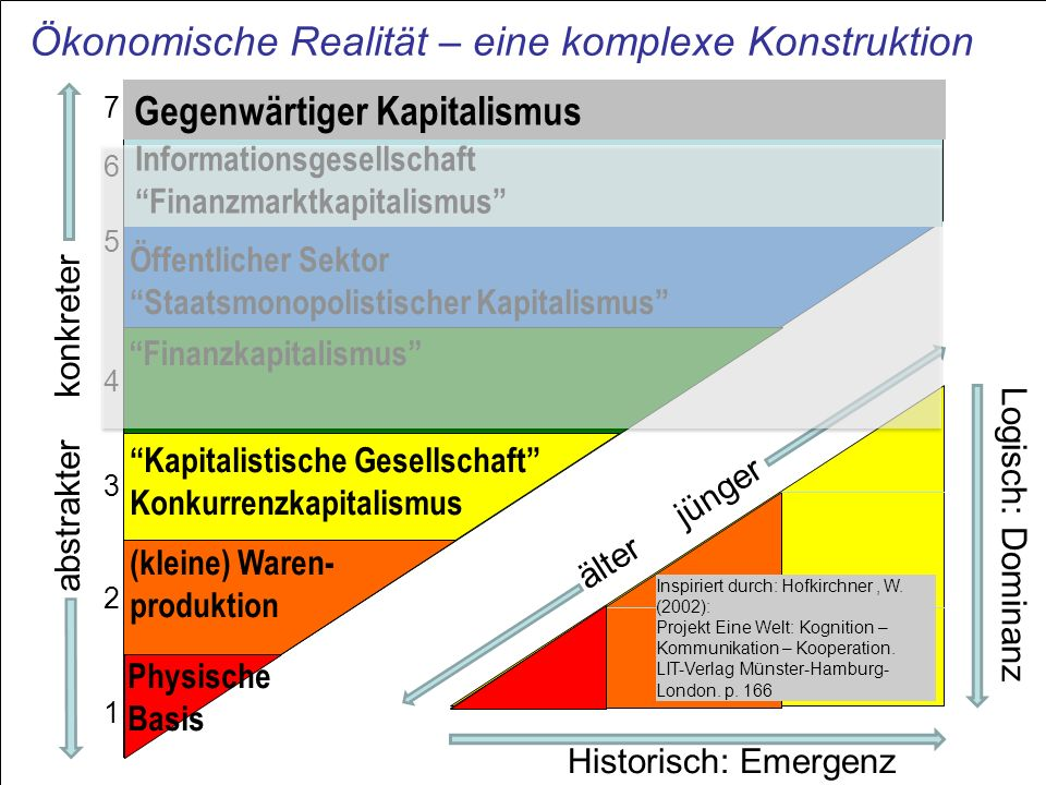 Ökonomische Realität – eine komplexe Konstruktion (kleine) Waren- produktion Physische Basis Öffentlicher SektorStaatsmonopolistischer Kapitalismus Fi